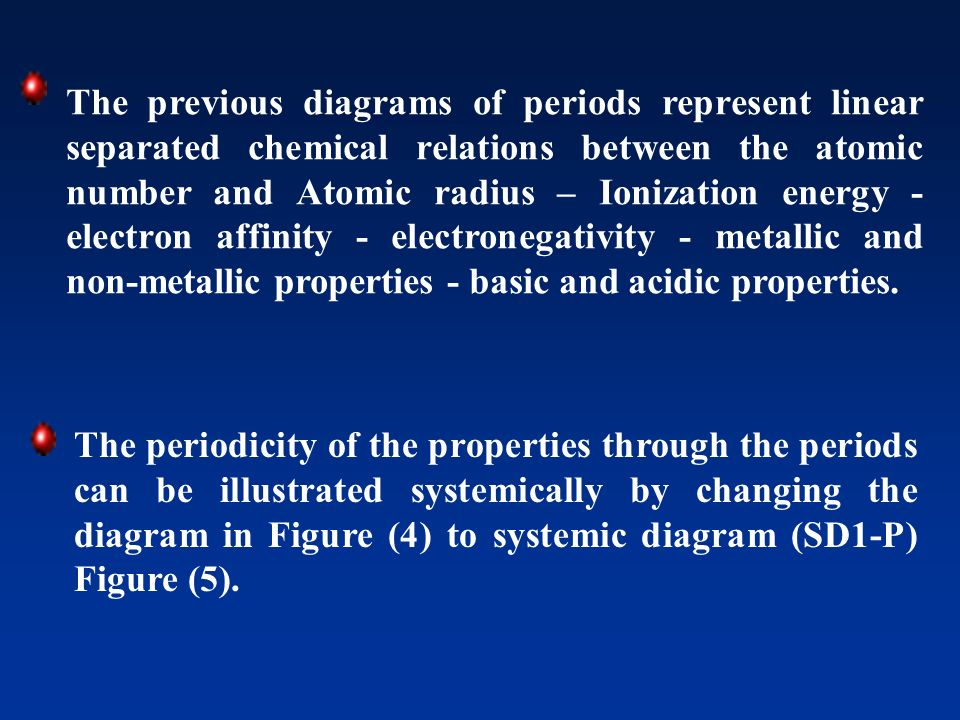 The previous diagrams of periods represent linear separated chemical relations between the atomic number and Atomic radius – Ionization energy - electron affinity - electronegativity - metallic and non-metallic properties - basic and acidic properties.