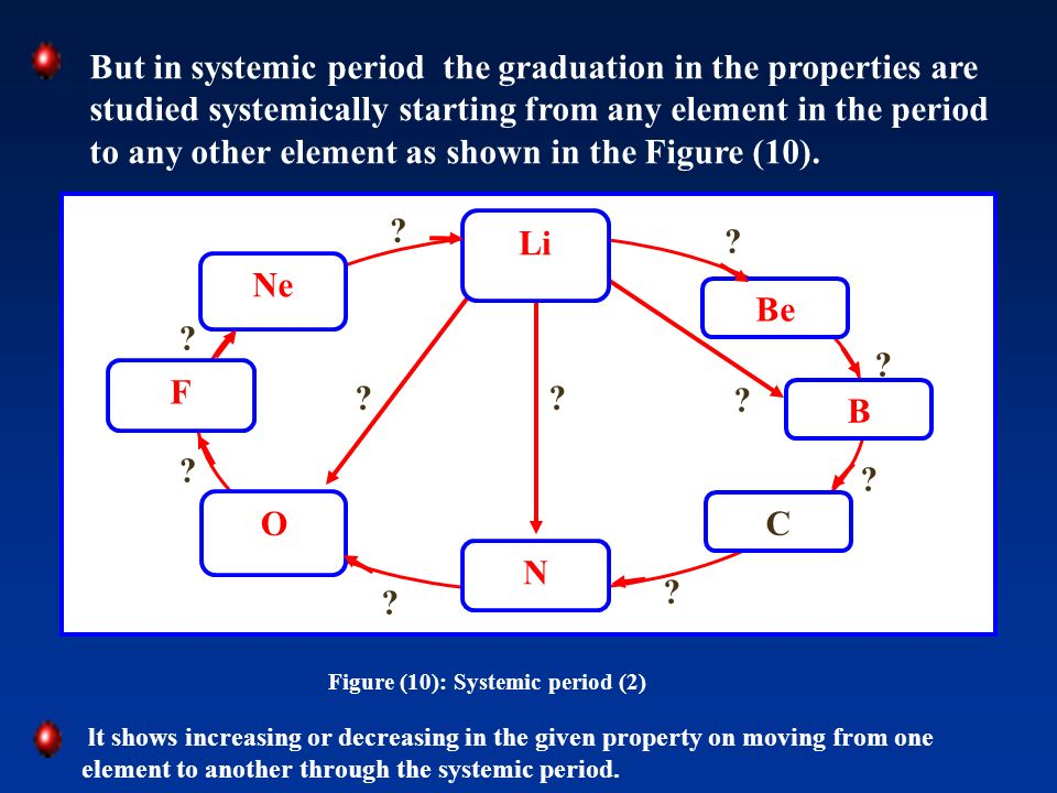 But in systemic period the graduation in the properties are studied systemically starting from any element in the period to any other element as shown in the Figure (10).