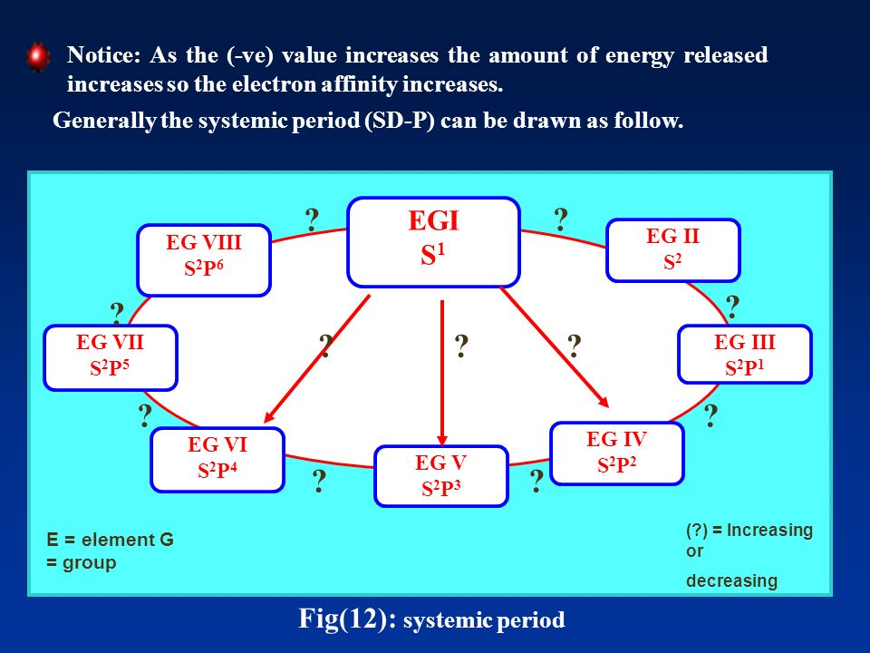 Fig(12): systemic period