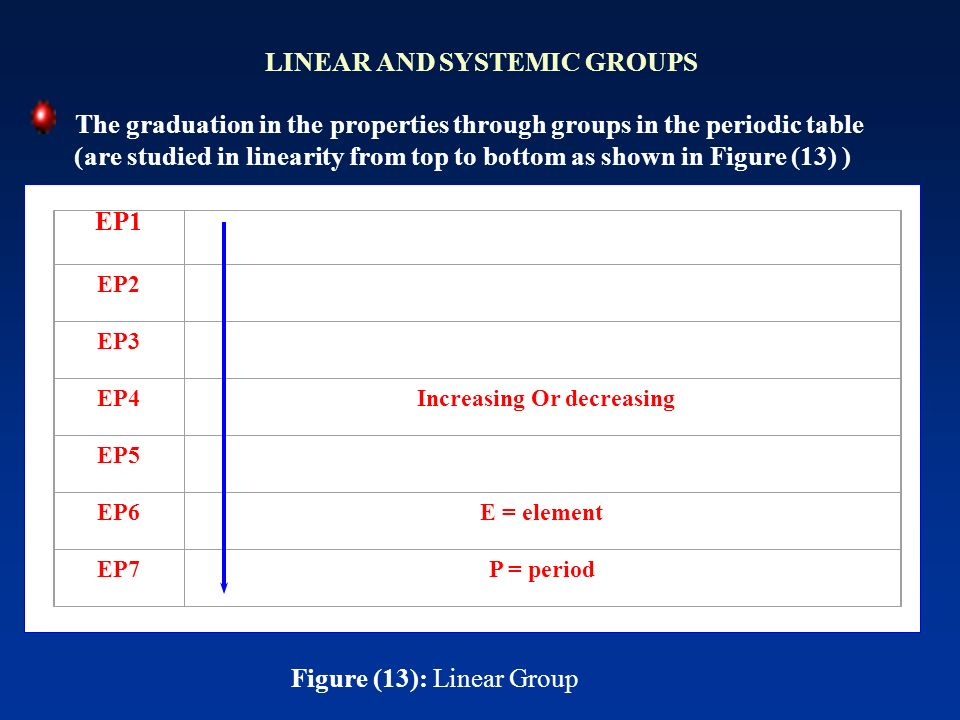 LINEAR AND SYSTEMIC GROUPS