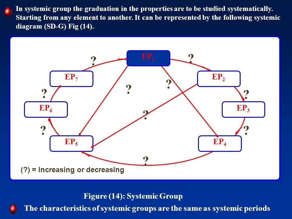 EP3 EP4 EP5 EP6 EP7 EP1 EP2 Figure (14): Systemic Group