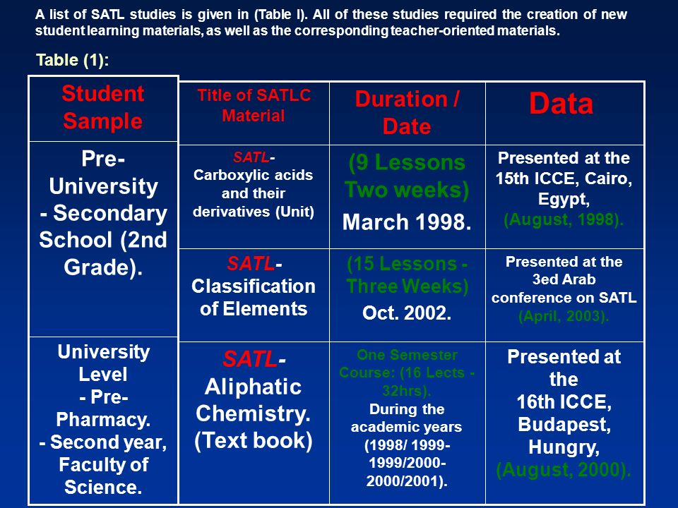 Data Student Sample Duration / Date