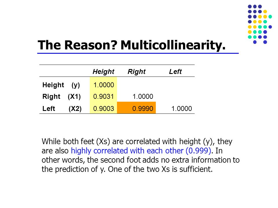 The Reason Multicollinearity.