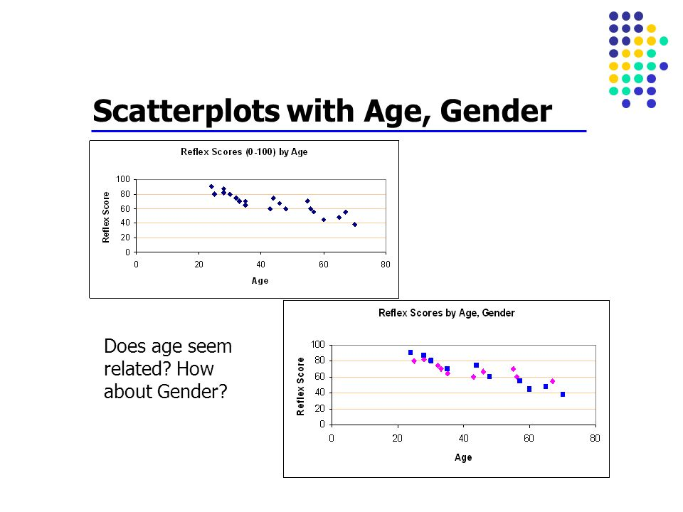 Scatterplots with Age, Gender
