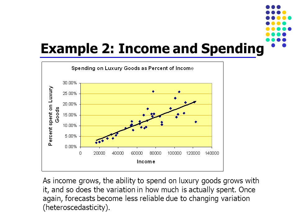 Example 2: Income and Spending
