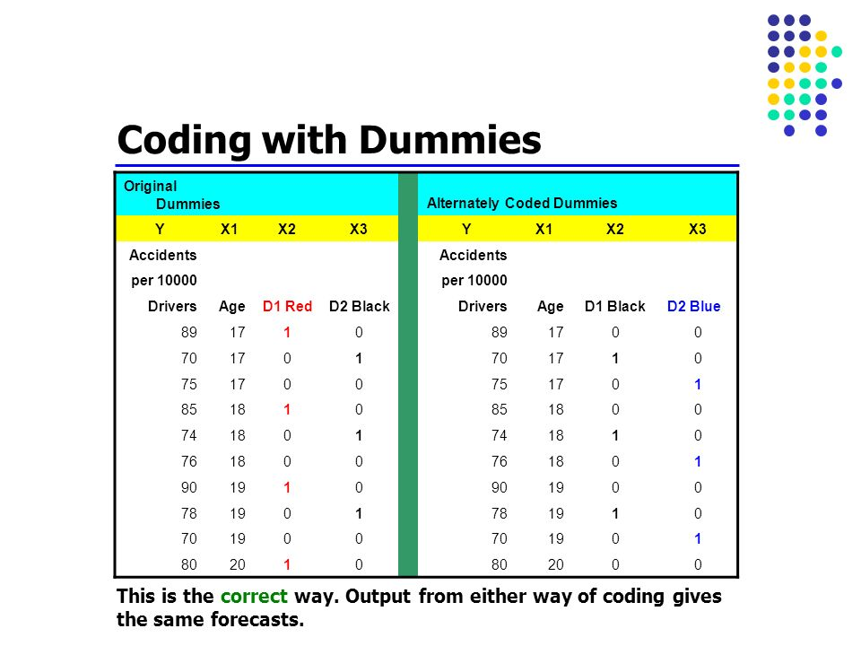 Coding with Dummies Original Dummies. Alternately Coded Dummies. Y. X1. X2. X3. Accidents.