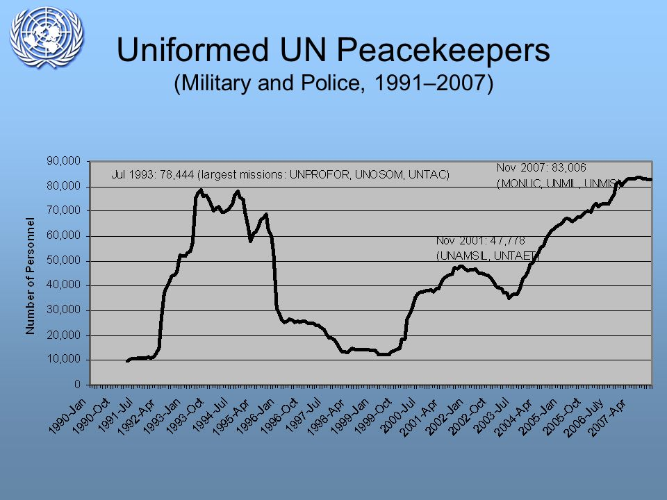Uniformed UN Peacekeepers (Military and Police, 1991–2007)