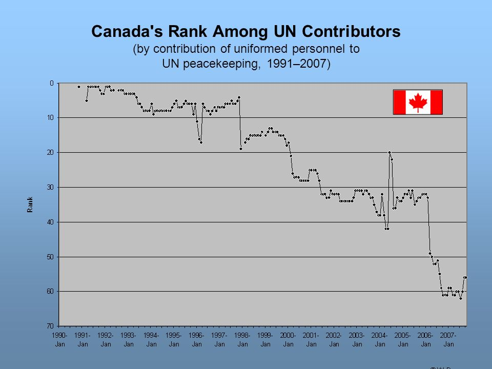 Canada s Rank Among UN Contributors (by contribution of uniformed personnel to UN peacekeeping, 1991–2007)