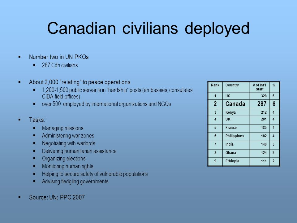 Canadian civilians deployed