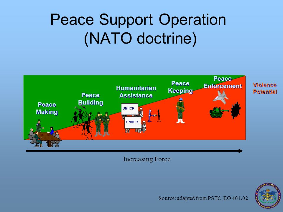 Peace Support Operation (NATO doctrine)