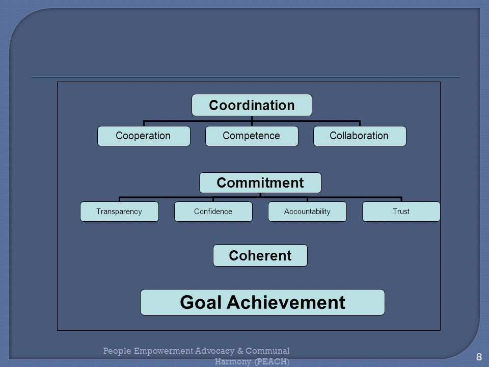 Goal Achievement Commitment Coherent Coordination Cooperation