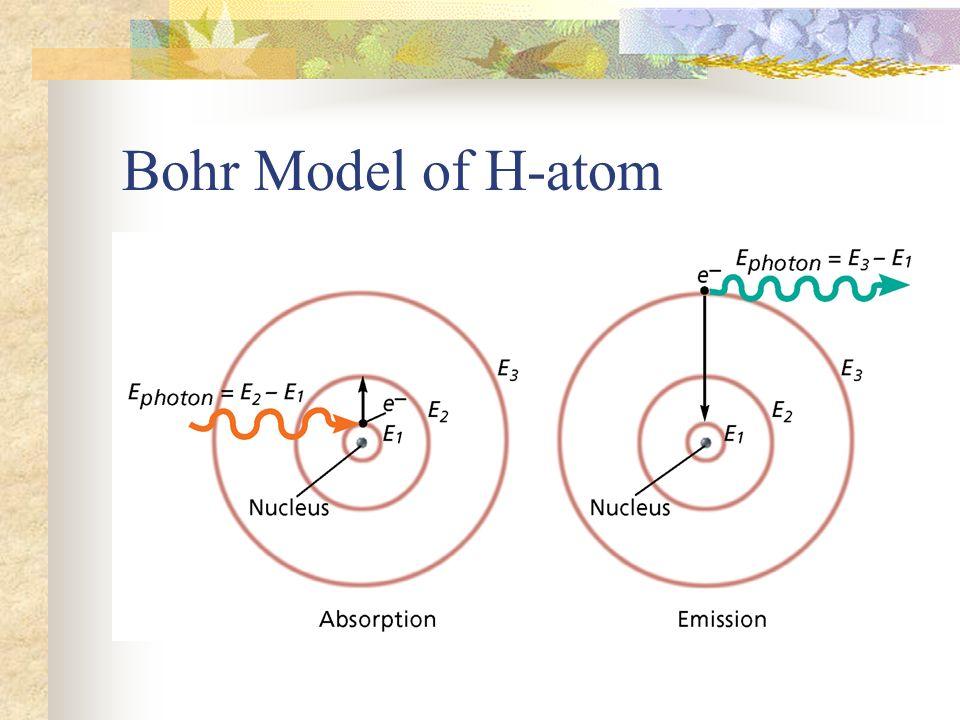 Bohr Model of H-atom