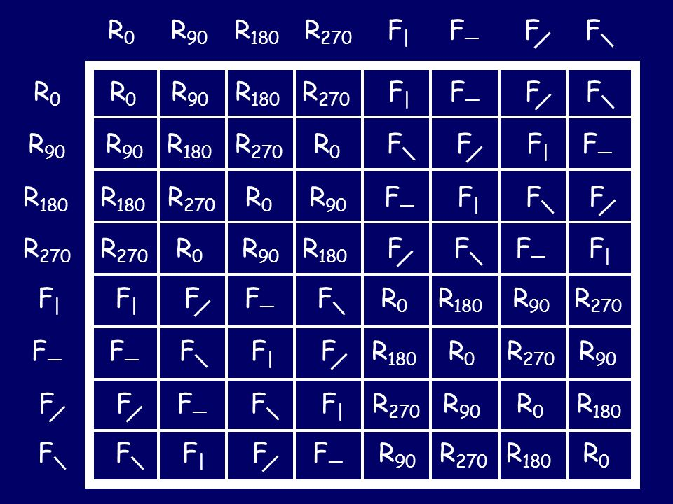 R0 R90. R180. R270. F| F— F. F. R0. R0. R90. R180. R270. F| F— F. F. R90. R90. R180.
