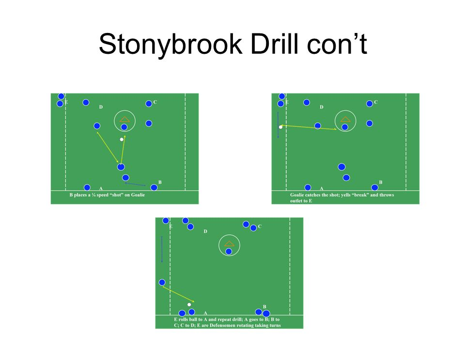 Stonybrook Drill con't