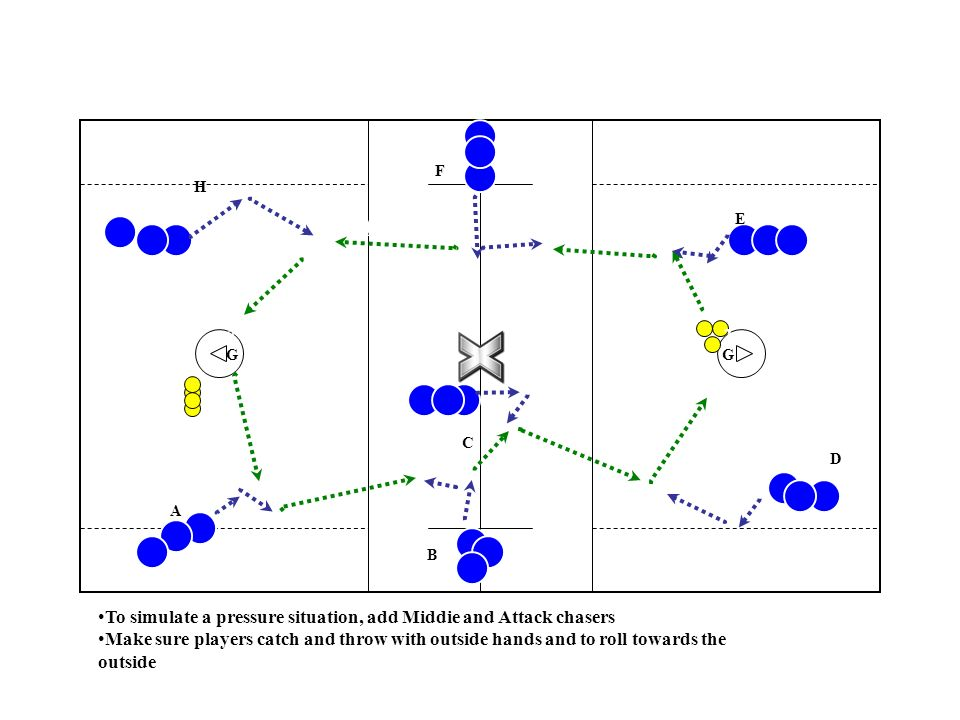 A To simulate a pressure situation, add Middie and Attack chasers