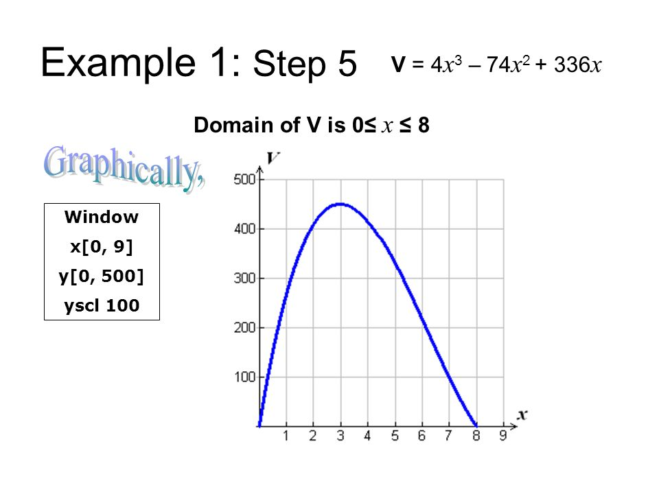 Example 1: Step 5 Graphically, V = 4x3 – 74x2 + 336x