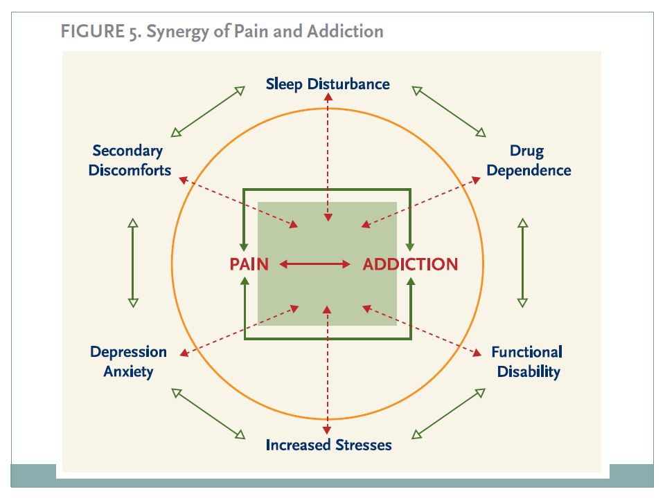 When chronic pain and addiction co-occur, each may reinforce components of the other