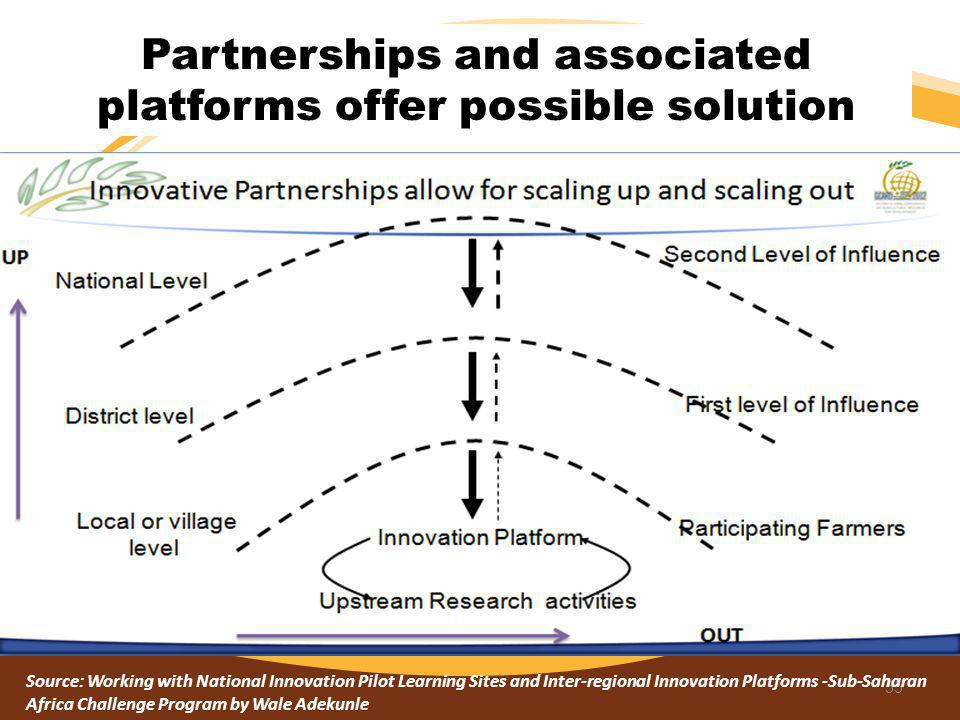 Partnerships and associated platforms offer possible solution