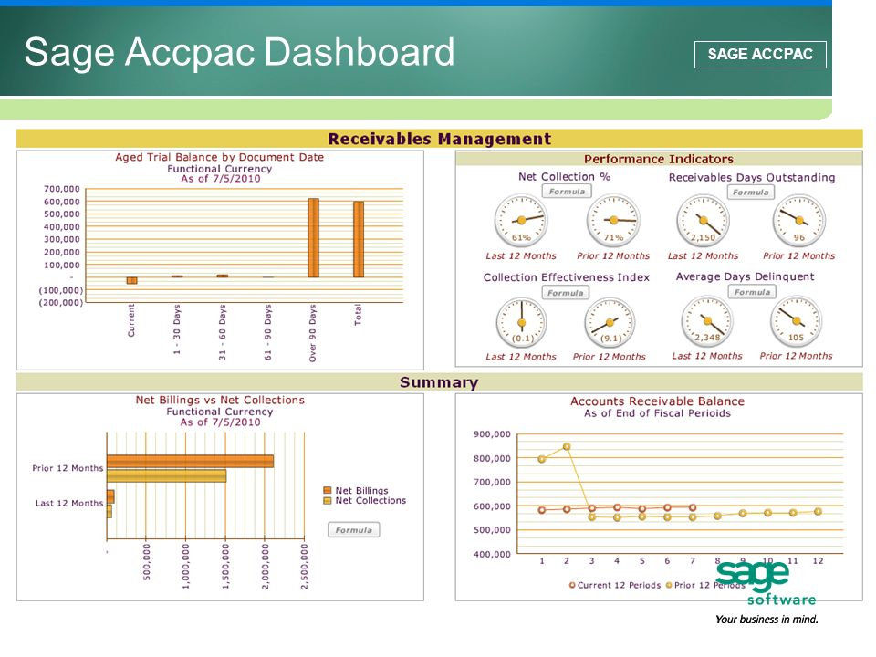 Sage Accpac Dashboard