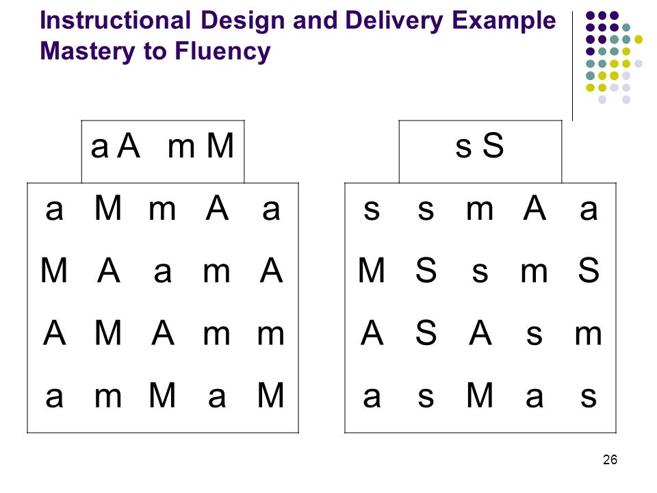 Instructional Design and Delivery Example Mastery to Fluency