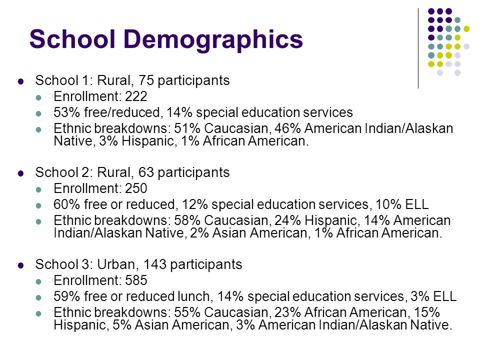 School Demographics School 1: Rural, 75 participants