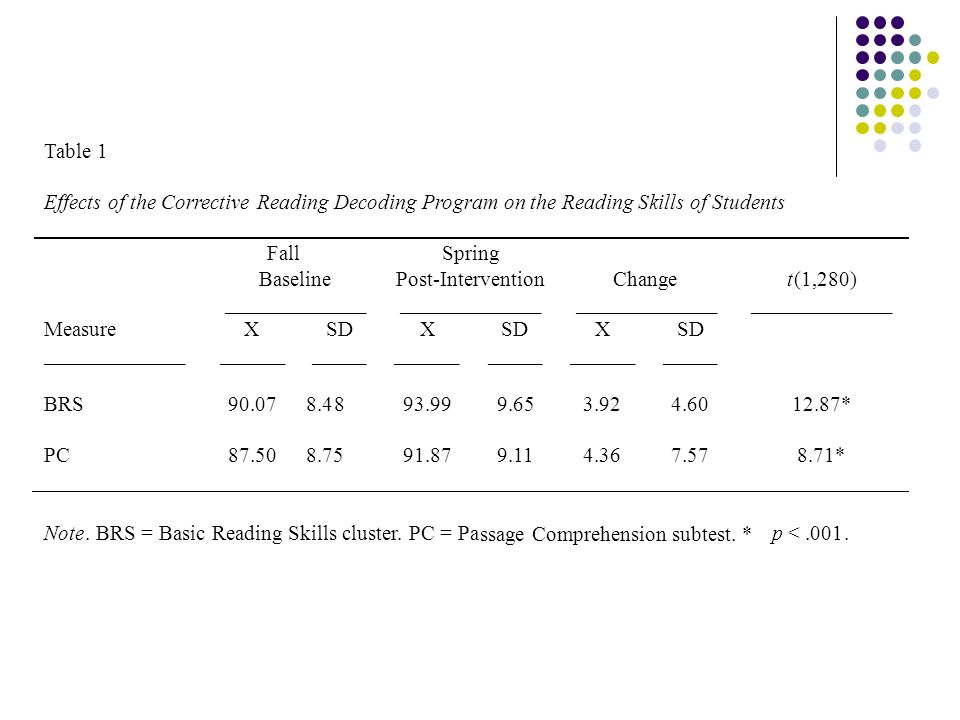 Table 1Effects of the Corrective Reading Decoding Program on the Reading Skills of Students. Fall. Spring.