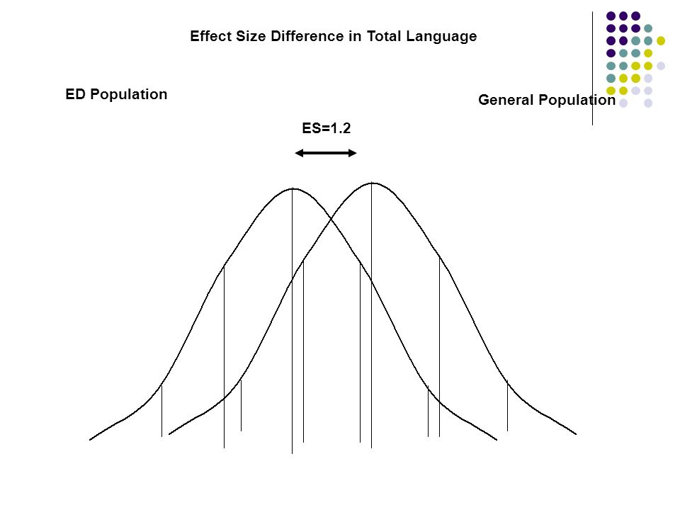 Effect Size Difference in Total Language