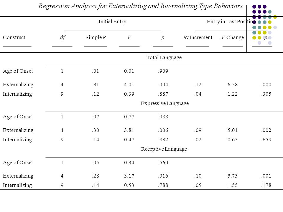Regression Analyses for Externalizing and Internalizing Type Behaviors