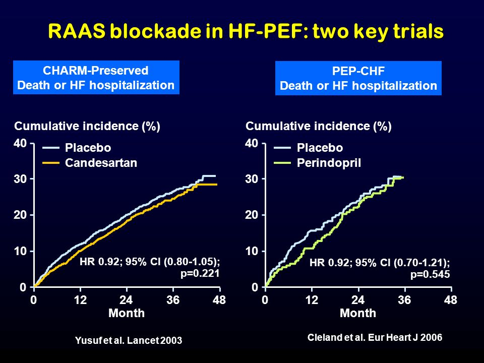 RAAS blockade in HF-PEF: two key trials