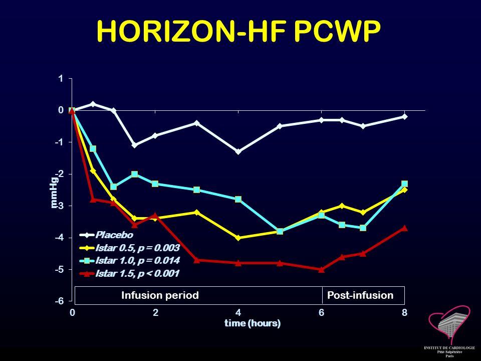 HORIZON-HF PCWP