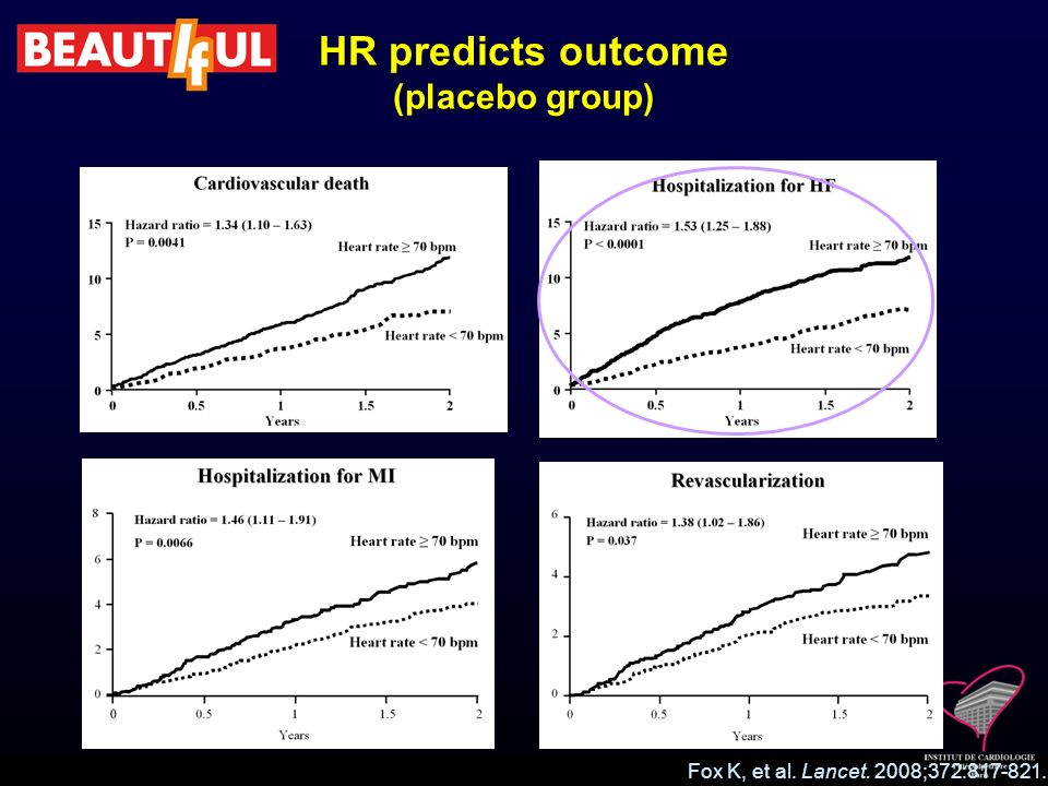 HR predicts outcome (placebo group)