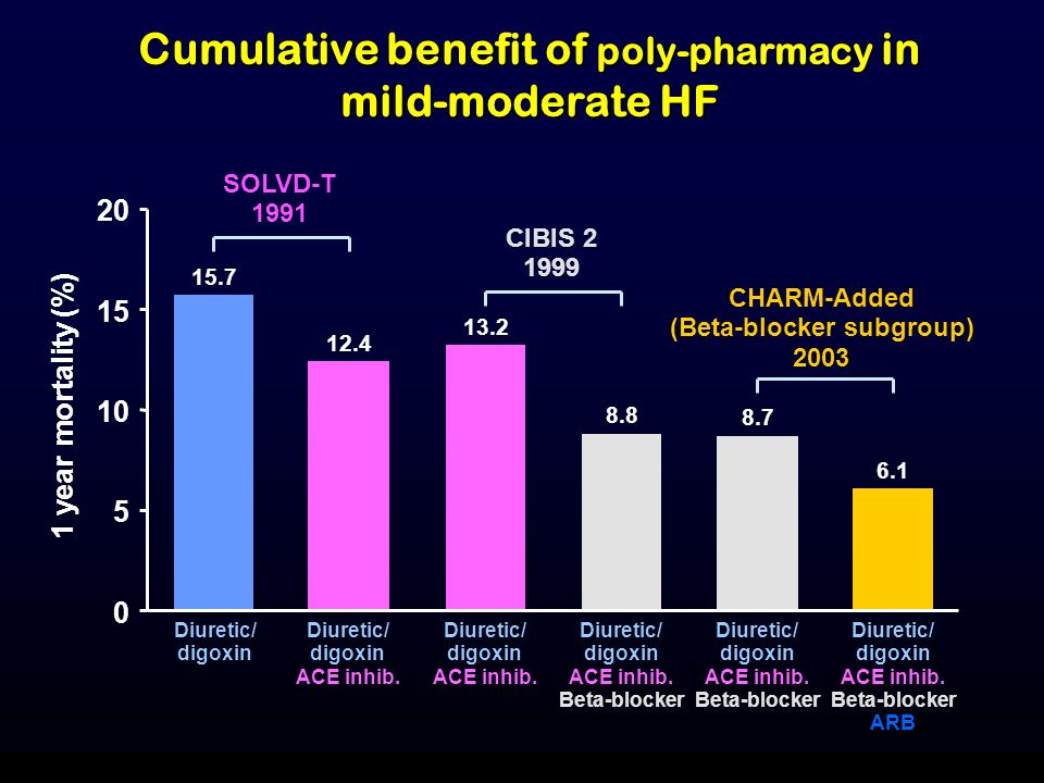Cumulative benefit of poly-pharmacy in mild-moderate HF