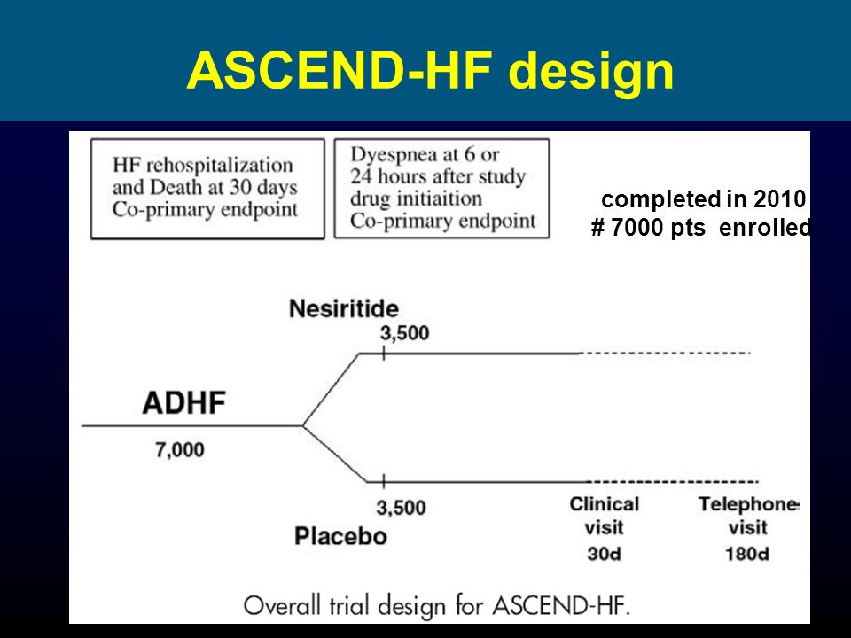 ASCEND-HF design completed in 2010 # 7000 pts enrolled