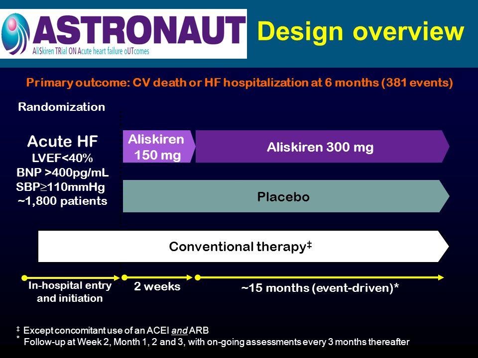 Design overview Acute HF Aliskiren Aliskiren 300 mg 150 mg Placebo