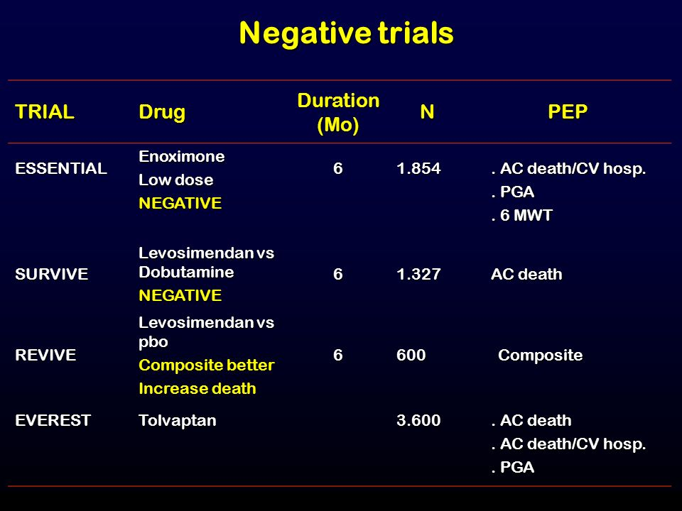 Negative trials TRIAL Drug Duration (Mo) N PEP ESSENTIAL Enoximone