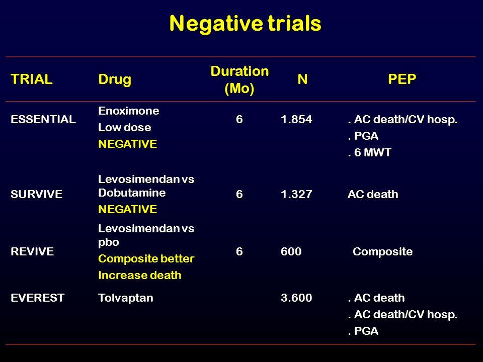 Negative trials TRIAL Drug Duration (Mo) N PEP ESSENTIAL Enoximone