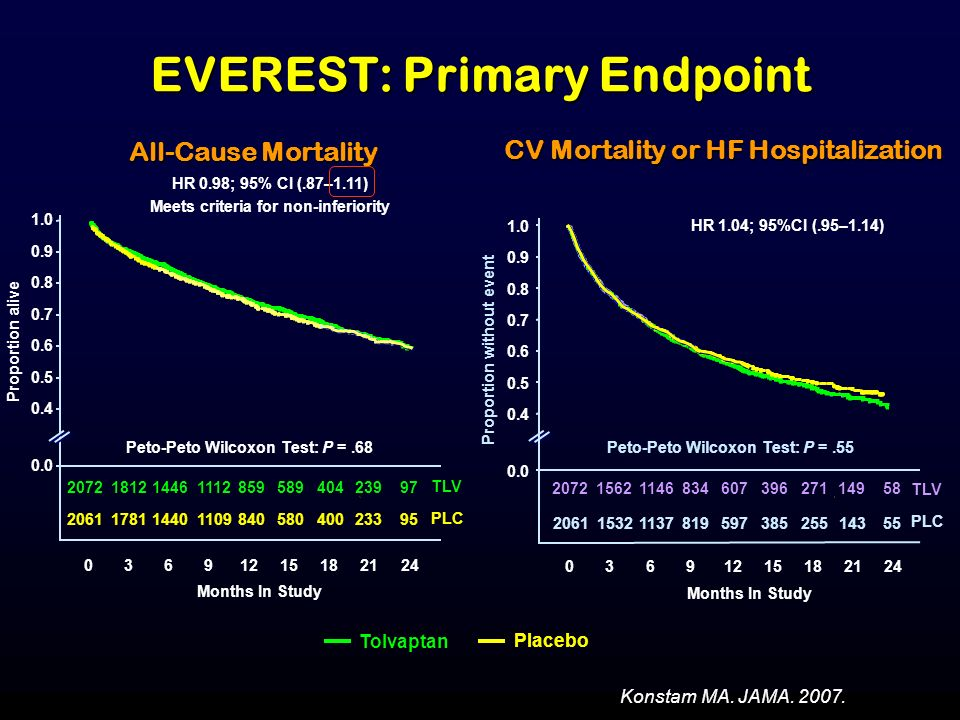 EVEREST: Primary Endpoint