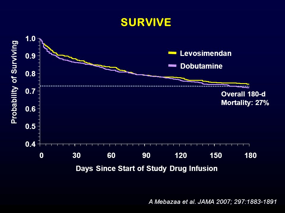 Probability of Surviving Days Since Start of Study Drug Infusion
