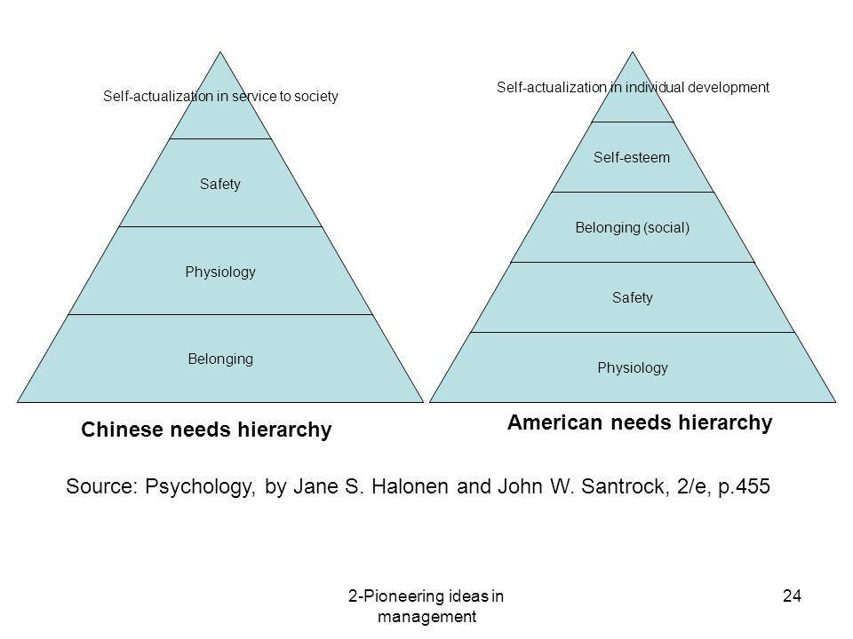 American needs hierarchy Chinese needs hierarchy