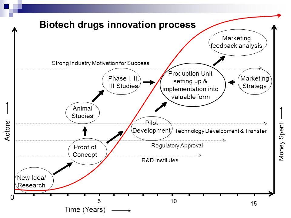 Biotech drugs innovation process