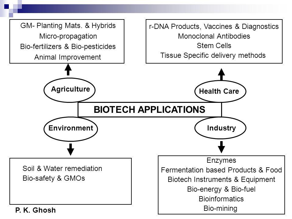BIOTECH APPLICATIONS GM- Planting Mats. & Hybrids Micro-propagation