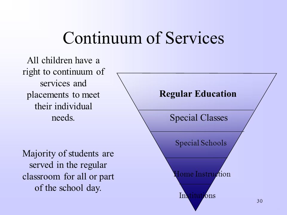 Continuum of Services All children have a right to continuum of services and placements to meet their individual needs.