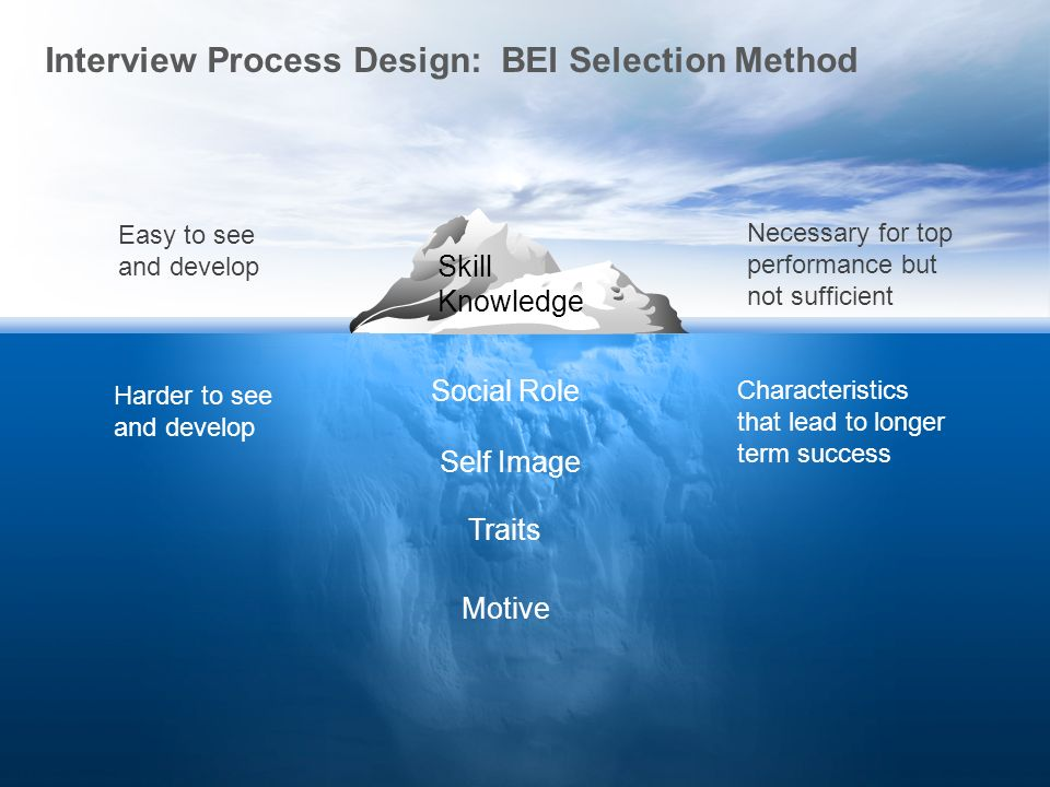 IInterview Process Design: BEI Selection Method