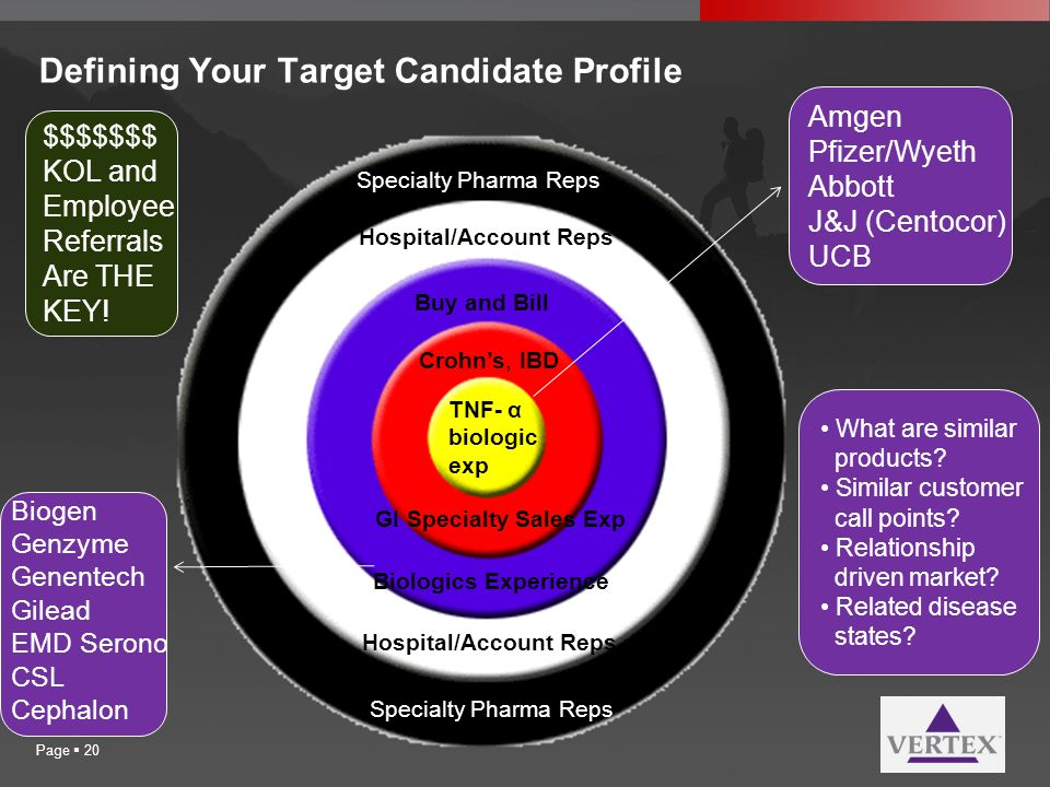 Defining Your Target Candidate Profile