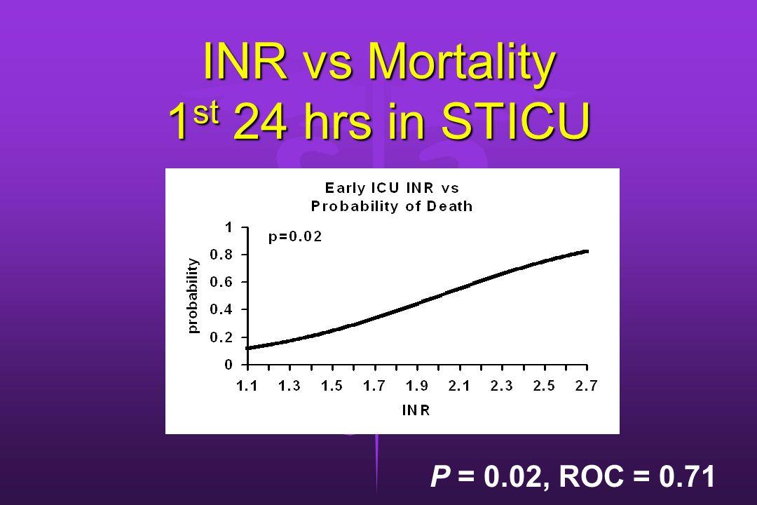 INR vs Mortality 1st 24 hrs in STICU