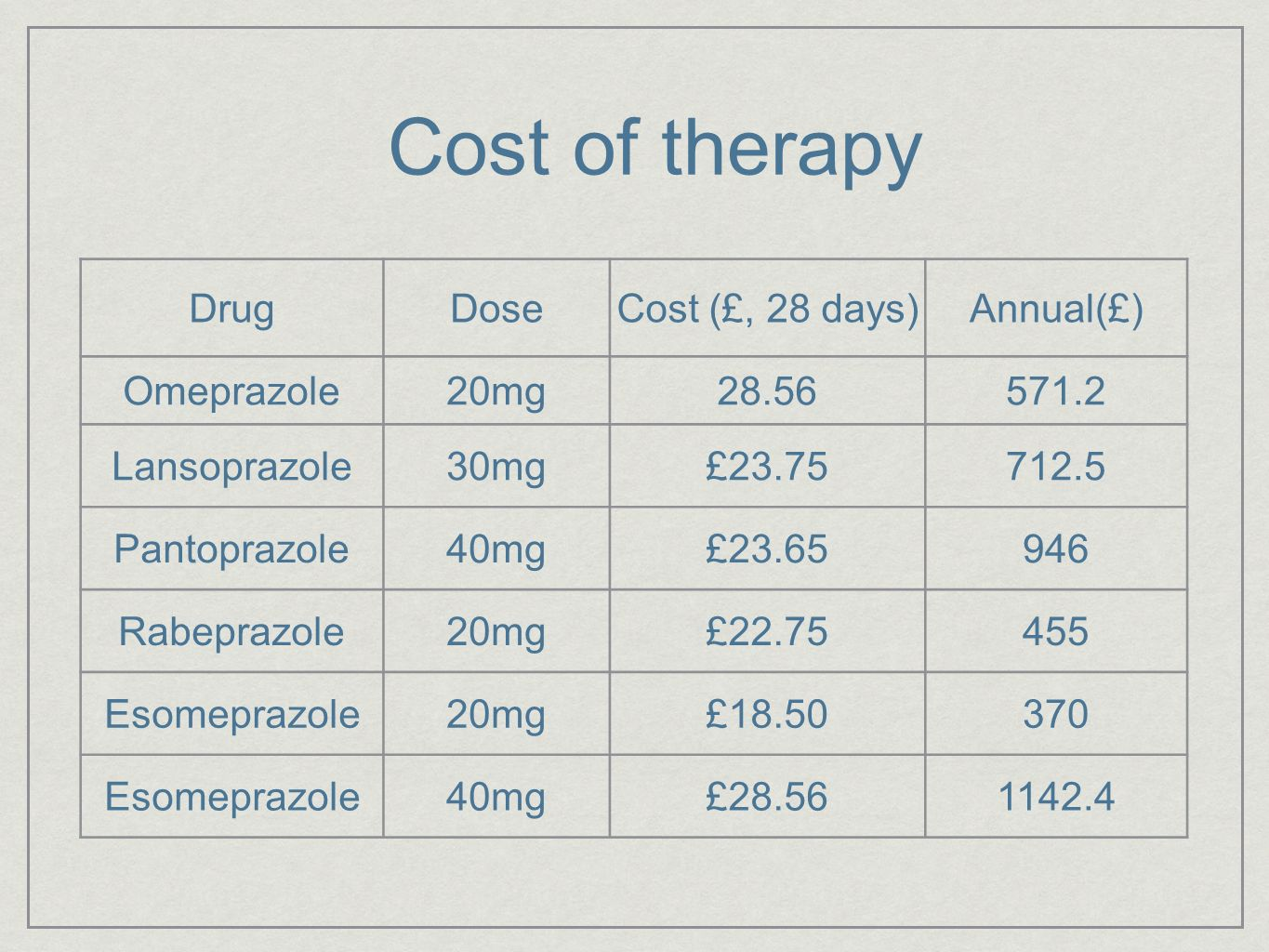 Cost of therapy Drug Dose Cost (£, 28 days) Annual(£) Omeprazole 20mg