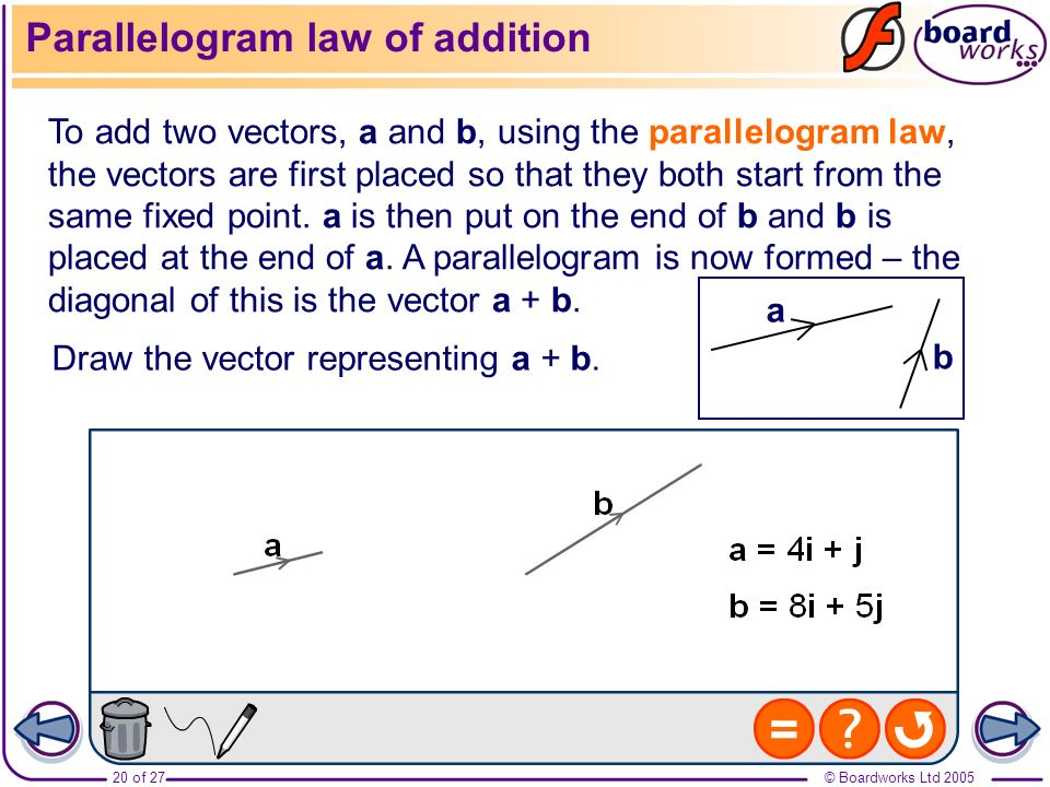 Parallelogram law of addition