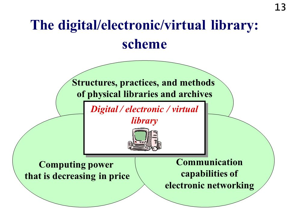 The digital/electronic/virtual library: scheme