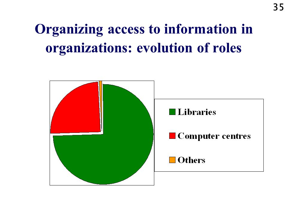 Organizing access to information in organizations: evolution of roles
