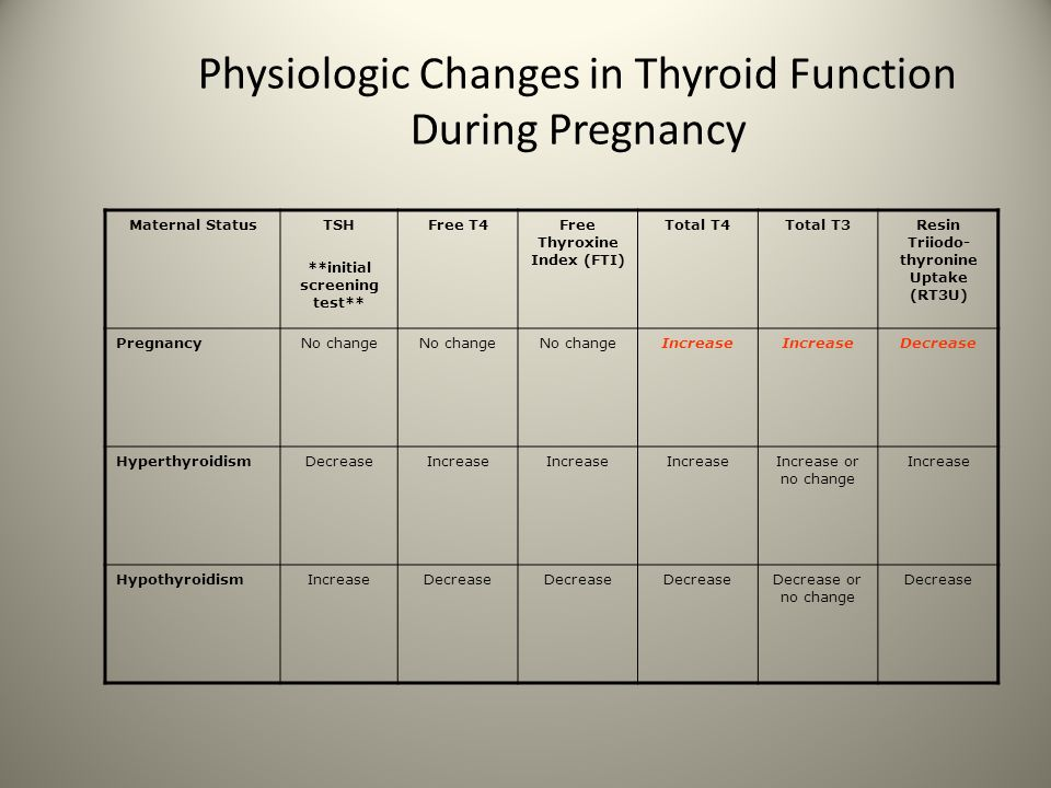 Physiologic Changes in Thyroid Function During Pregnancy